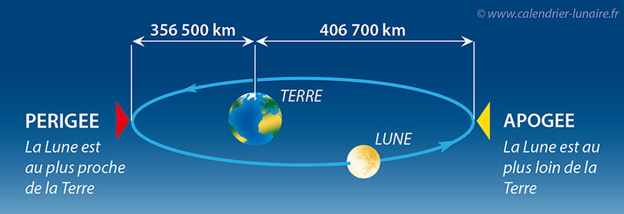 perigee-et-apogee.www.calendrier-lunaire.fr