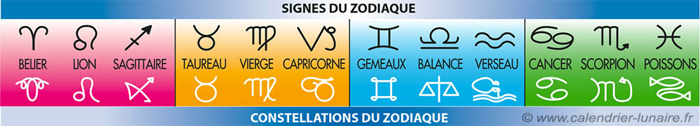 signes-et-constellations-du-zodiaque